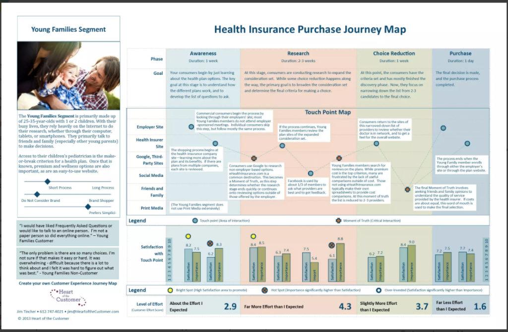 歳前後の若いファミリーが、健康保険を契約するまでのジャーニーがまとまっているマップです。
