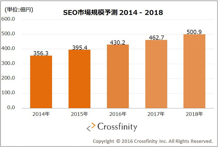 クロスニフティが発表した、SEO市場規模予測