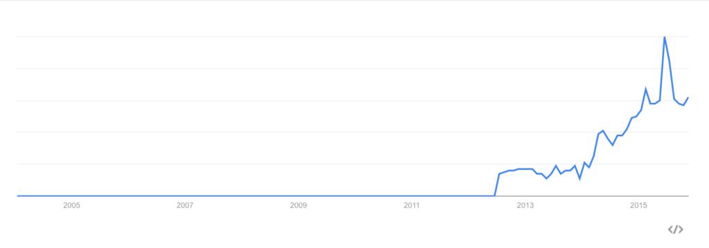 Google トレンド上の「コンテンツマーケティング」検索結果